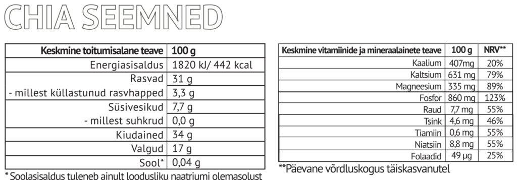 Chia seemnete toiteväärtus