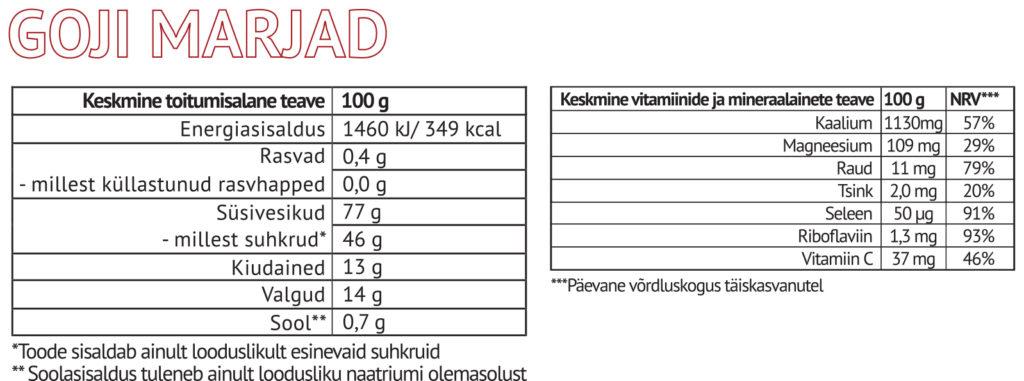 Goji marjade toiteväärtus