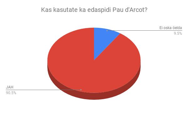 Kas kasutate ka edaspidi Pau d'Arcot?