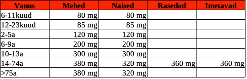 Magneesiumi minimaalne soovituslik päevane kogus (Eesti)5