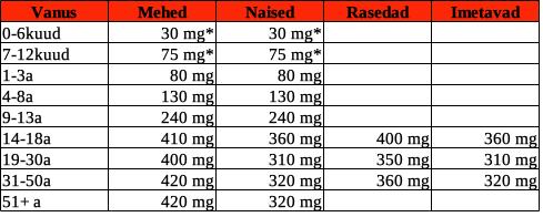 Keskmine soovituslik päevane magneesiumi kogus (USA) * - tegelik vajadus